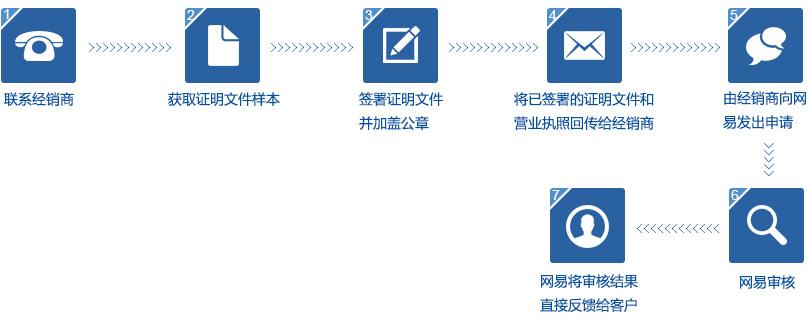 密码重置流程图